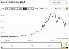 Bitcoin Crash Chart Bitcoin S Crash On China Financialtrading Com