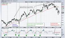 Overbought Oversold Chart Which Indicators Can I Use To Define Overbought And