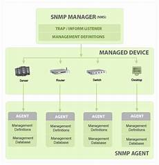 Snmp Protocol What Is Snmp Snmp Tutorial Protocol Monitoring Agent