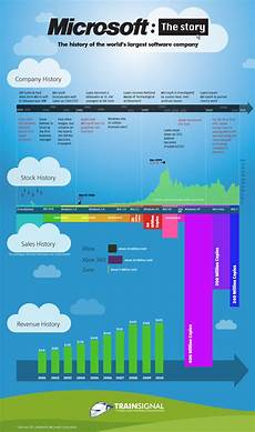 Microsoft History Timeline Infographic An Overview Of The History Of Microsoft In
