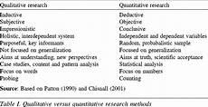 Advantages Of Quantitative Research Design Qualitative And Quantitative Research Google Search