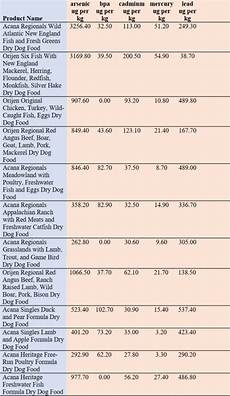 Orijen Dog Food Feeding Chart Lawsuit Filed Against Champion Pet Food Acana And Orijen