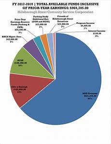 Ca State Revenue Pie Chart For 2014 Budget Audit Accomplishments And Goals