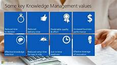 Microsoft Knowledge Management Knowledge Management Techgyan Cloud Changes Everything
