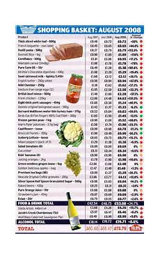 Normal Grocery List Food Prices Run Out Of Control Putting An Extra 163 300 A