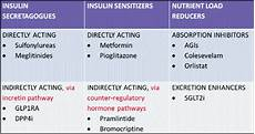 Diabetic Drug Chart Simple Chart Explains Medications For Diabetes Treatment