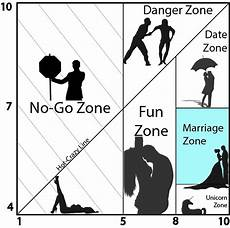 Vs Crazy Chart Marriage Zone Of The Crazy Matrix Definition