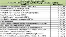Best Certifications To Get 15 Top Paying It Certifications In 2017