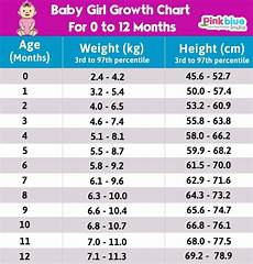 Indian Baby Weight Chart Indian Baby Height Weight Chart According To Age First