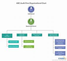 Which Organization Audits Charts Regularly How To Audit A Company With Easy Visual Techniques Creately