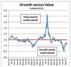 Growth Vs Value Historical Chart Why The Biggest Gains Are In Growth Stocks Not Value