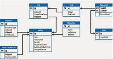 Database Management Systems Designing And Building Business Applications Pdf Dave S Tech Blog Developing The Content Management System