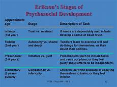 Erikson Stages Of Development Social Development And Working Mothers презентация онлайн