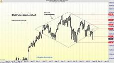 Dax Future Real Time Chart Dax Future Chartanalyse Wochenchart 1 1 Online Magazin