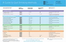 Smoking Cessation Medication Prescribing Chart A Guide To Quit Smoking Methods Combination Methods