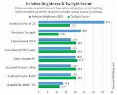 Binocular Size Chart Rangefinder Binoculars Reviews Amp Field Tests The Optical
