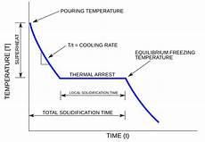 Cooling Curve Original File Svg File Nominally 650 215 450 Pixels