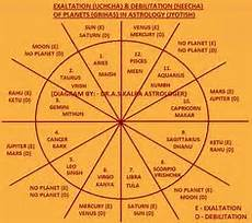 Yoga Calculator In Birth Chart The 12 Houses Of Vedic Astrology And Their Significance