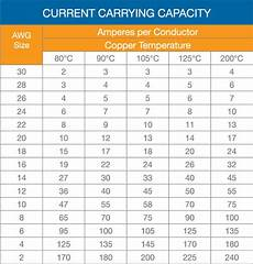 Electrical Cable Current Capacity Chart Eboard Wire Type How Much Does It Matter Esk8