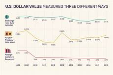 Cad Value Chart Value Of The Us Dollar Trends Causes Impacts