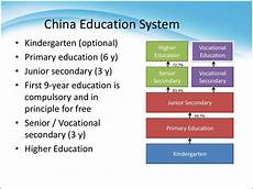 education system in china презентация онлайн