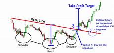 Inverted Head And Shoulders Chart Pattern Inverse Head And Shoulders Chart Pattern Forex Trading