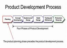 Design And Development Procedure Example 14 Product Strategy Templates Free Sample Example