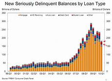 Student Loan Delinquency Rate Chart Where Are My Keys The Higher Education Bubble Is Going