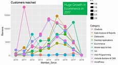 Freelance Programming Rates Freelance Programming Market Trends Analysis Nyc Data