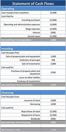 Cash Flow Examples The Cash Flow Statement And It S Role In Accounting