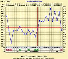 Basal Body Temperature Bbt A Maternal State Of Mind