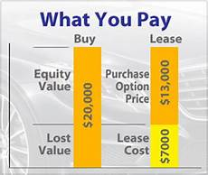 Cars Buy Or Lease Lease Vs Buy Explained By Leaseguide Com