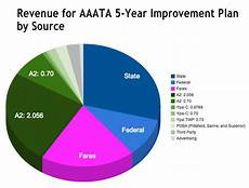 Ca State Revenue Pie Chart For 2014 The Arbor Chronicle Transit Vote For A2 And Ypsi
