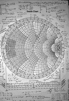 Smith Chart Slide Rule The Complete Smith Chart Black Magic Design