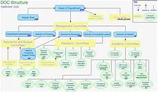 Accessible Org Chart Organisational Chart Computing Imperial College London