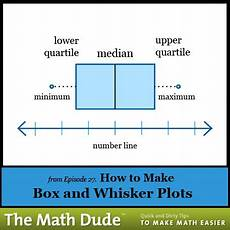 How To Make Box And Whisker Plot 9 Best Math Tips Amp Tricks Images On Pinterest Math