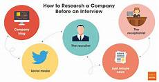 Company Research How To Research A Company Before An Interview Ignite