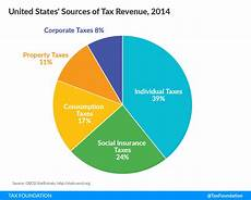 Ca State Revenue Pie Chart For 2014 Sources Of Government Revenue In The Oecd 2017 Tax