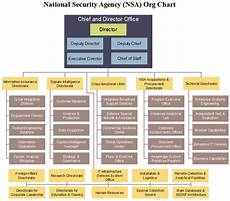 Information Security Org Chart Nsa Org Chart Detailed Structure Of The National Security