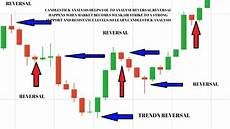 How To Understand Candlestick Chart Reversal Trading Tutorial How To Trade Reversals