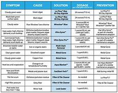 Swimming Pool Chemical Dosage Chart Lo Chlor The Swimming Pool Water Solution Lo Chlor