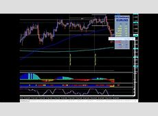 How To Make Money Trading Forex. London Open Forex Trades