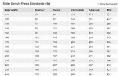 Average Strength Chart What Is Considered Average For An Intermediate Bench Press