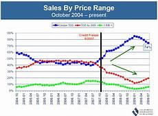 Price Range Chart A Tale Of Two California Housing Markets The Financial