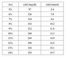Show Me An A1c Chart A1c Meet Eag Your Quot Estimated Average Glucose Quot Diabetes