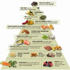 the anti inflammatory diet hauser health