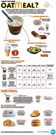 Mcdonalds Cholesterol Chart Mcdonald S Rocks The Oat Infographic Mnn Mother