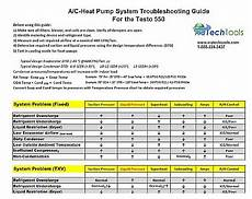 Hvac Troubleshooting Chart Free Download A C Troubleshooting Guide