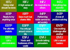 My Personality Chart Test Personality Types Isfj Psycho Girl