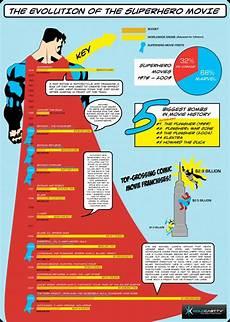 Superhero Movie Chart Why So Many Superhero Movies This Video Explains Our